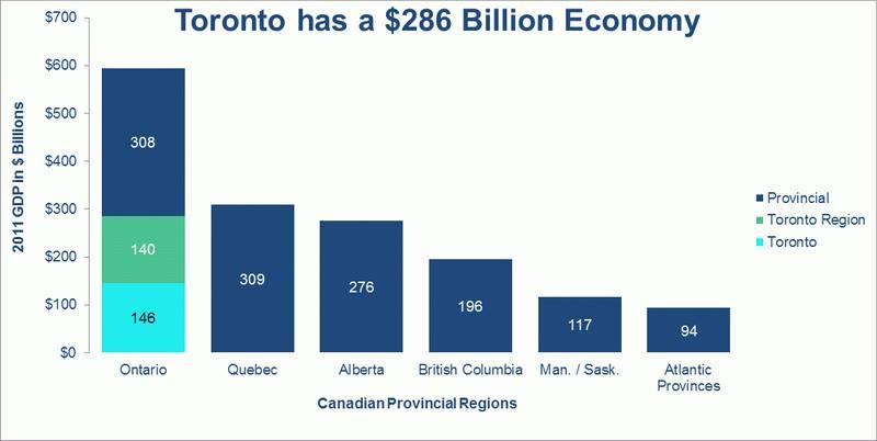 toronto_economy